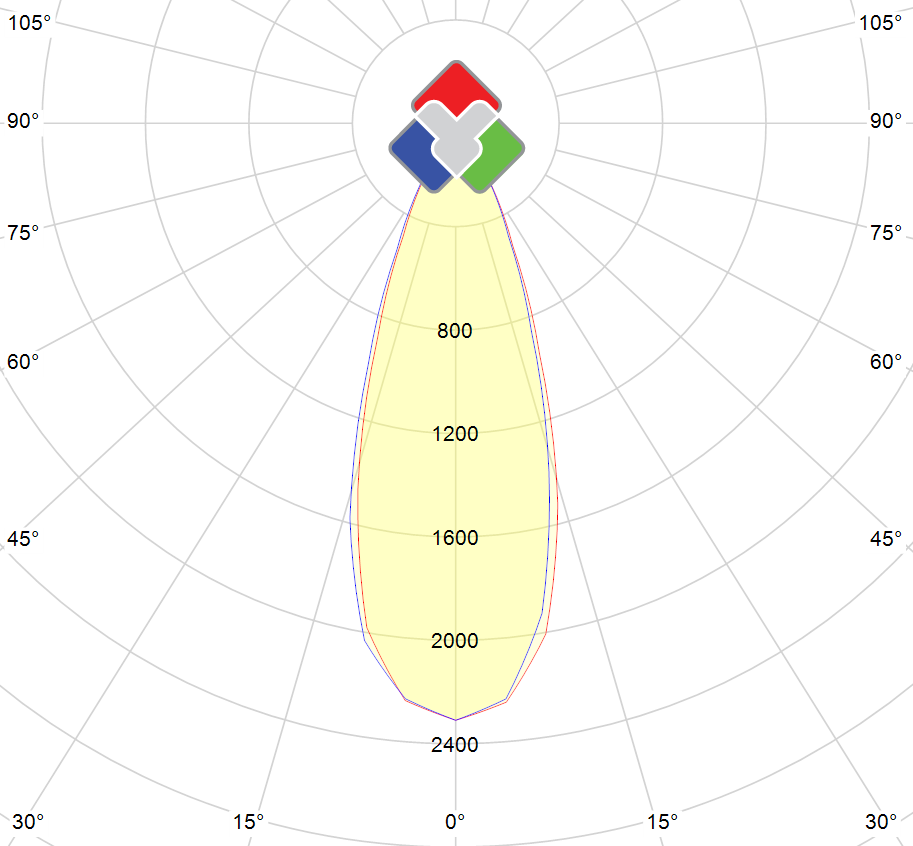 Photometric polar diagram : CL-6W-36DEG-2700K