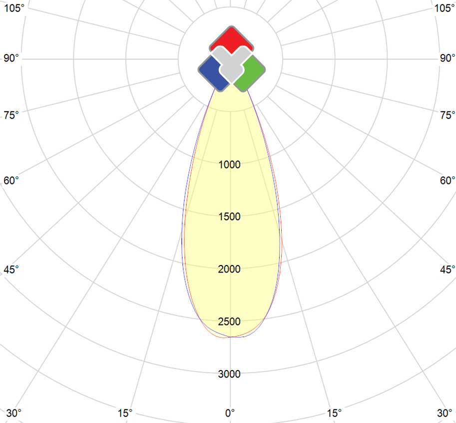 Photometric polar diagram : ELEG-25W-2700K-BL-BL-36