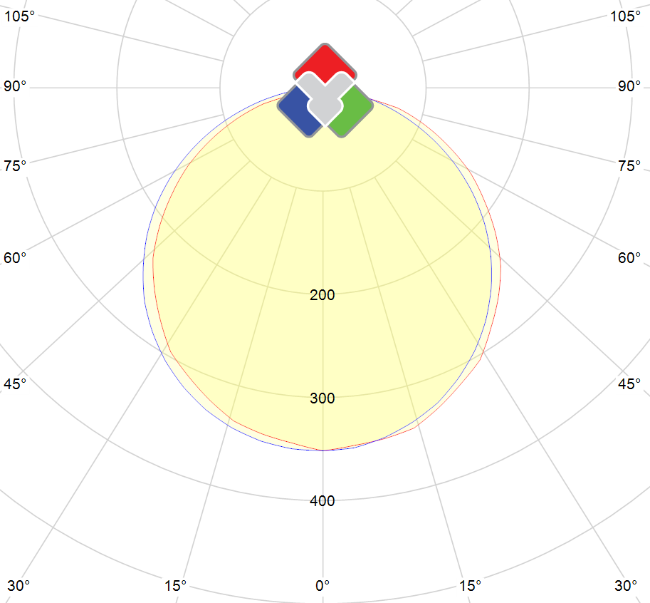 Photometric polar diagram : TFH-60x60-DW-24V-DIM