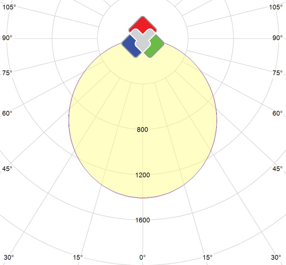 Photometric polar diagram : TFHFR-60x60-WW-1050-DIM