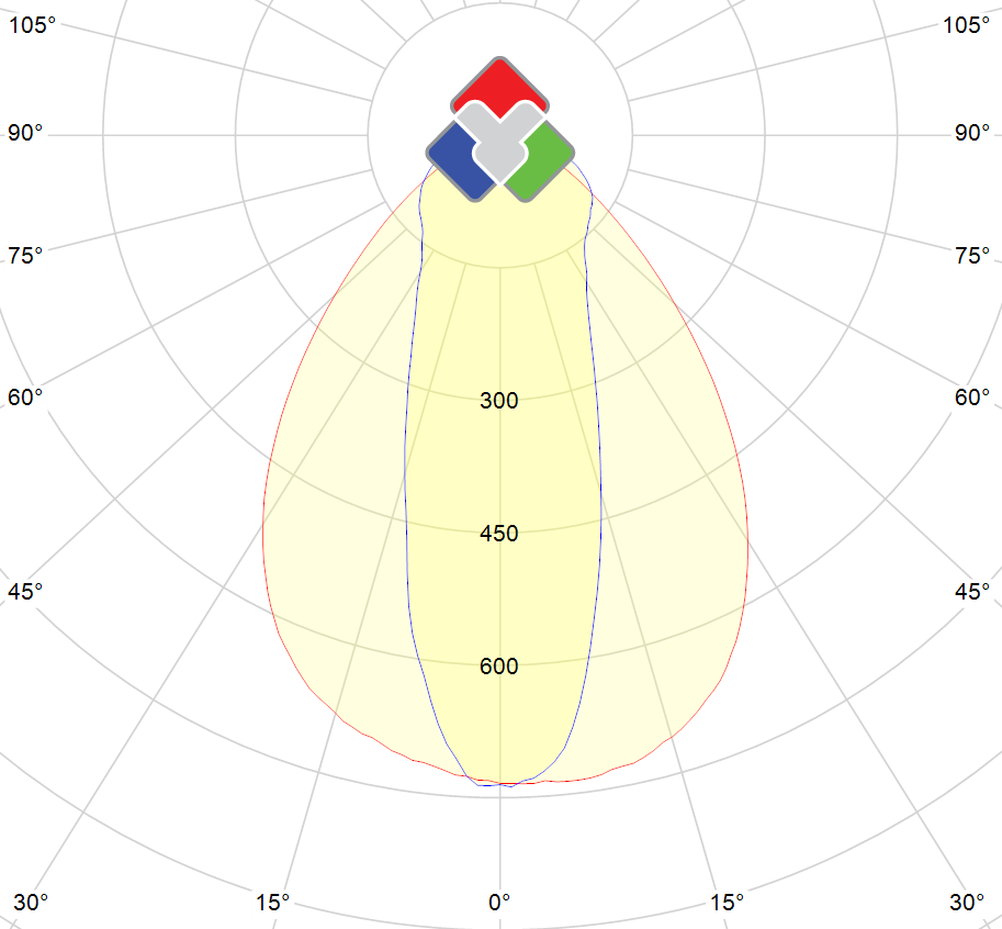 Photometric polar diagram : TP3090-76-DW-TR-1050-DIM