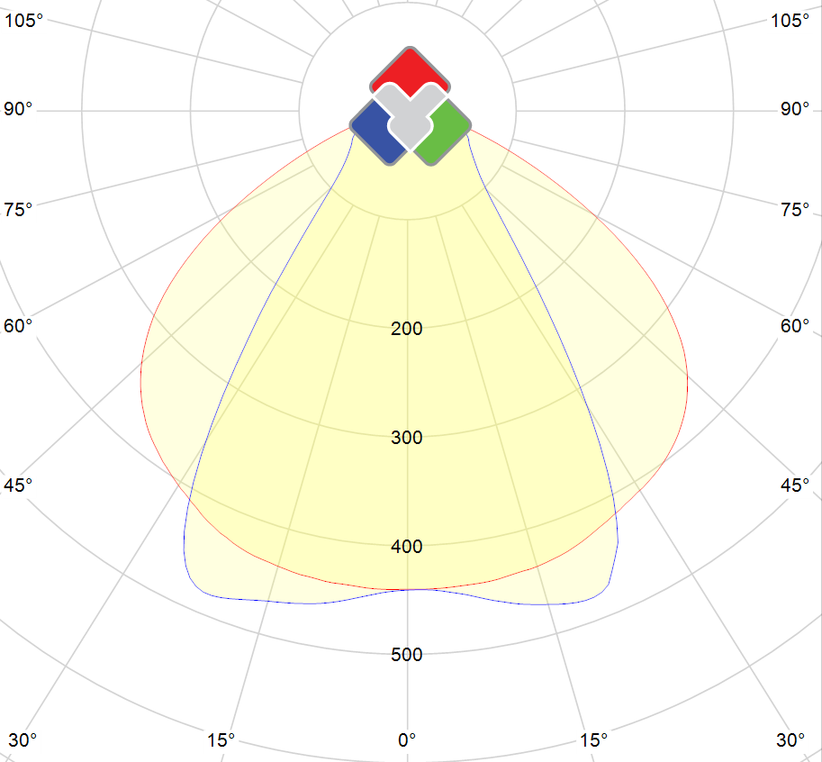 Photometric polar diagram : TP9090-76-DW-TR-1050-DIM-UGR