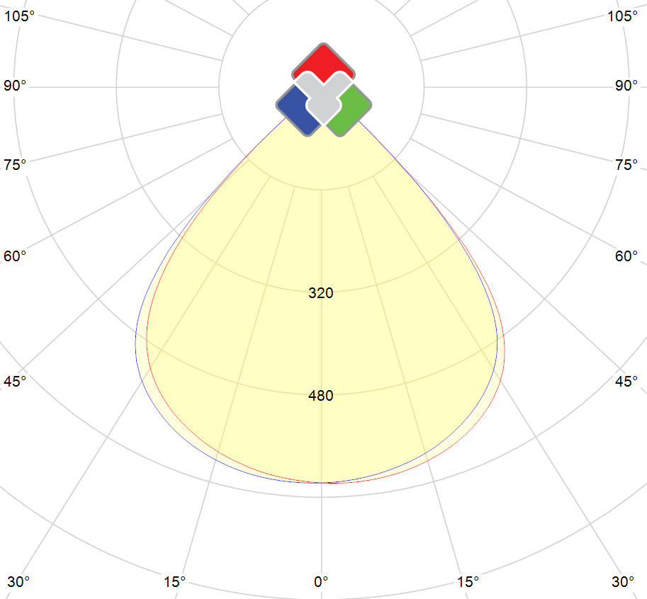 Photometric polar diagram : BS-200W-UF-DW-90