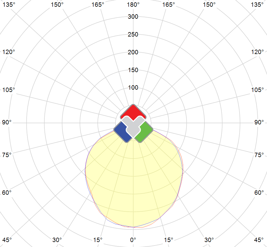 Photometric polar diagram : VSTND-100W-65-WW