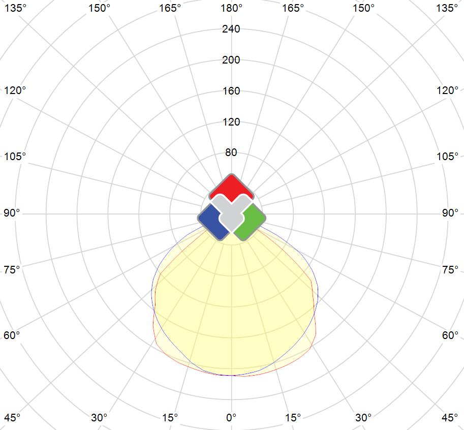 Photometric polar diagram : VSTND-10W-65-DW-PIR