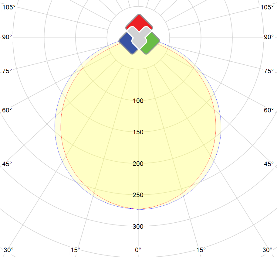 Photometric polar diagram : TFR-200-DW-24V